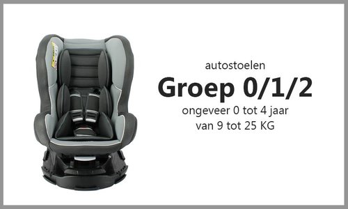 Group 0/1/2 (0 to 25 kg)
