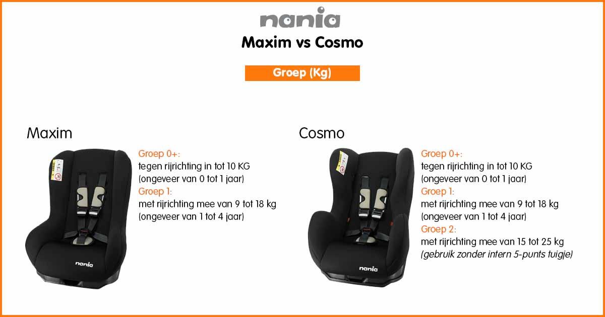 Verschil Maxim en Cosmo autostoel gewichtsklasse
