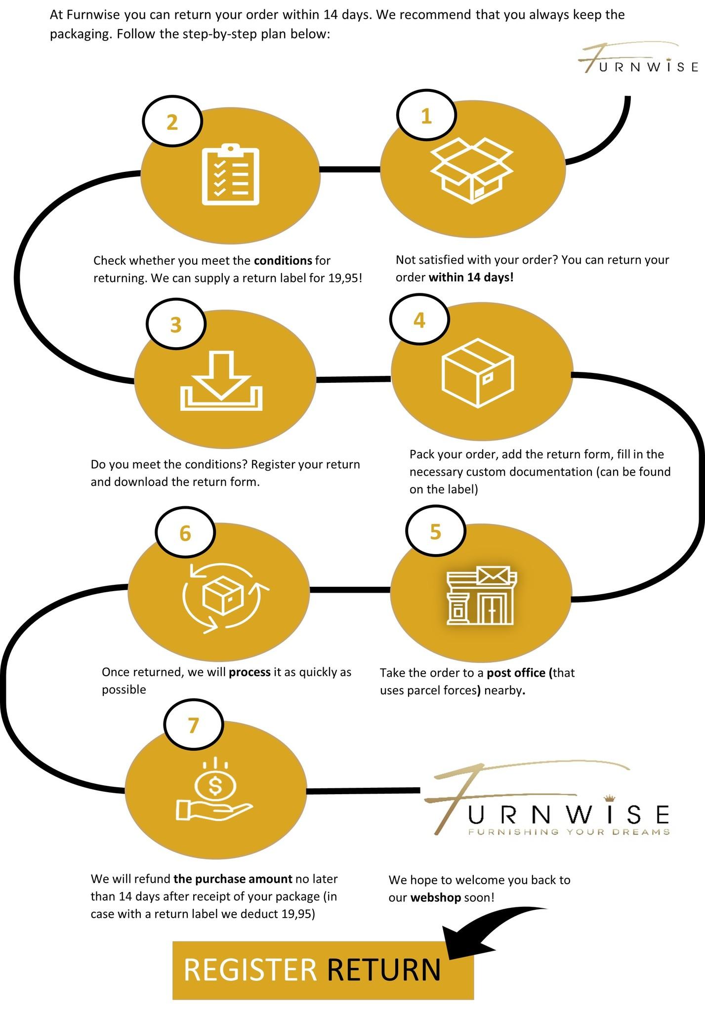 Return process Furnwise