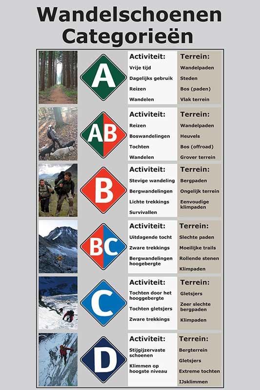Categorie Wandelschoenen