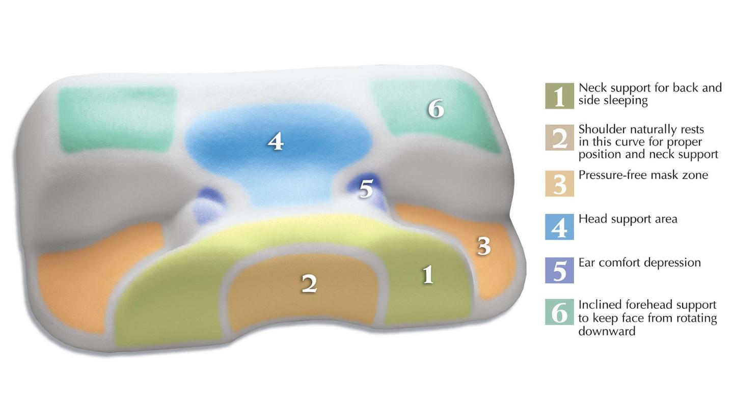 Contour CPAP kussen standaard
