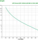 APC APC Smart-UPS SMT1500RMI1U - Noodstroomvoeding 4x C13 , USB, rack mountable, 1U, 1500VA