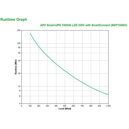 APC APC Smart-UPS SMT1500IC Noodstroomvoeding - 8x C13, USB, SmartConnect, 1500VA