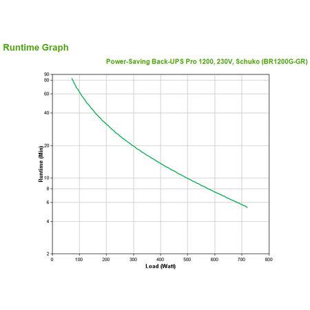 APC APC Back-UPS PRO 1200VA noodstroomvoeding 6x stopcontact, USB