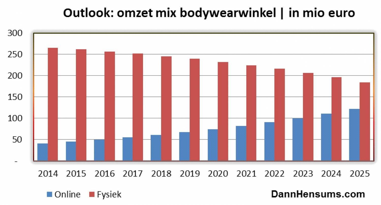 Marktaandelen ondergoed en boxershorts Nederland