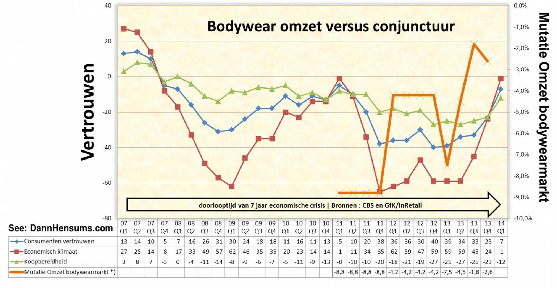 Lichtpuntjes Bodywear markt