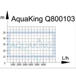 Aquaking Aquaking Hogedrukpomp Q800103
