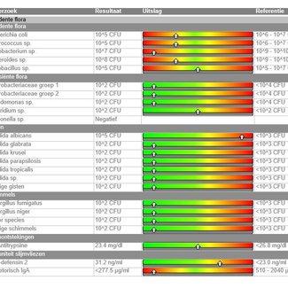 PDS Ontlastingonderzoek RP met Candida