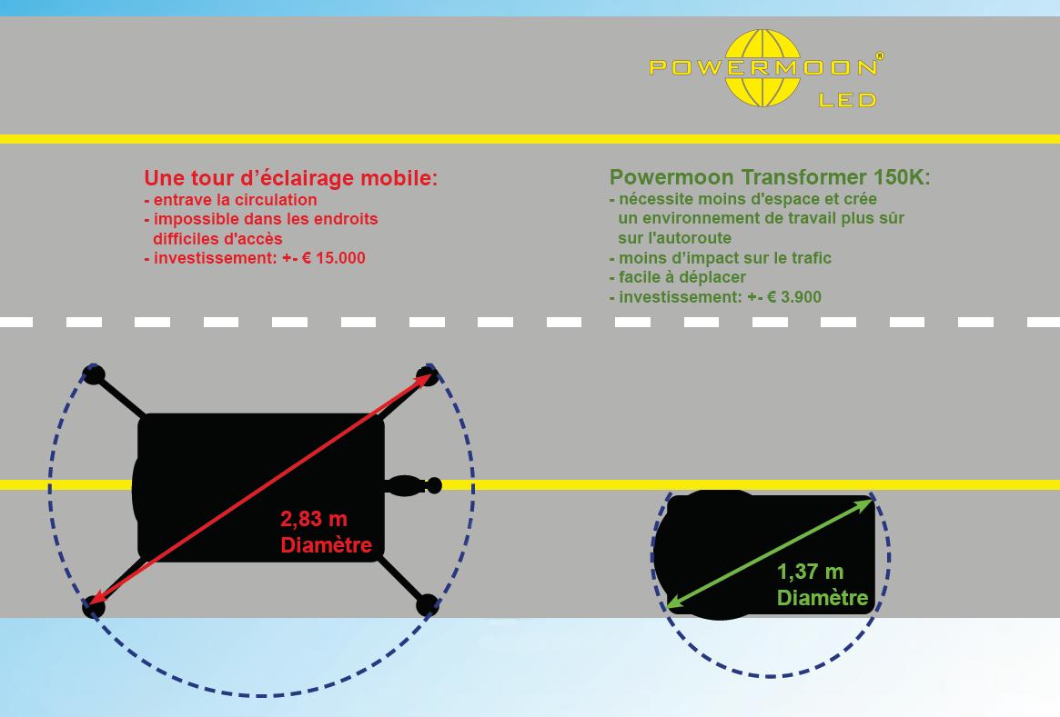 Comparaison d'un tour d'éclairage mobile avec un Powermoon Transformer