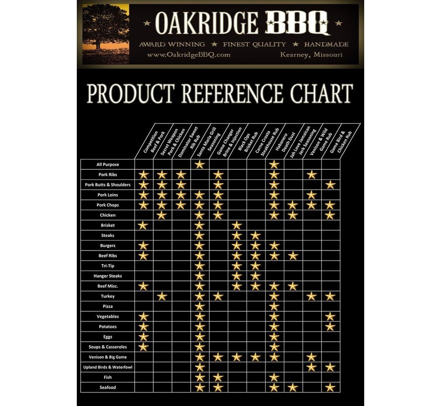 Oakridge Dominator Sweet Rib Rub 6oz