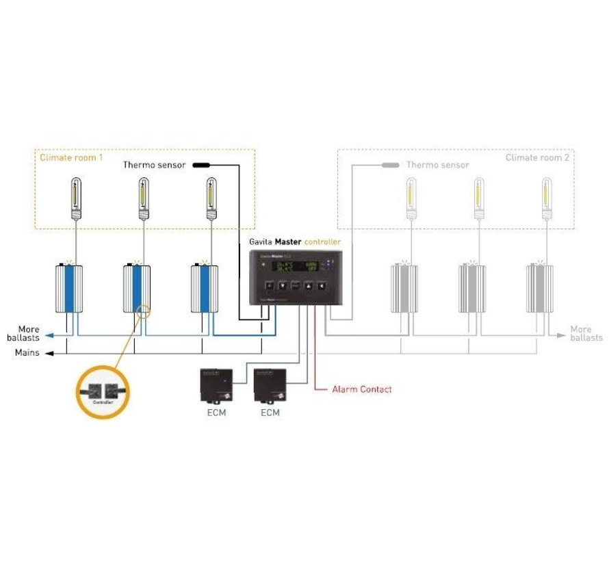 Gavita Digistar E-Series Ballast 400 Watt EVG Dimmbar