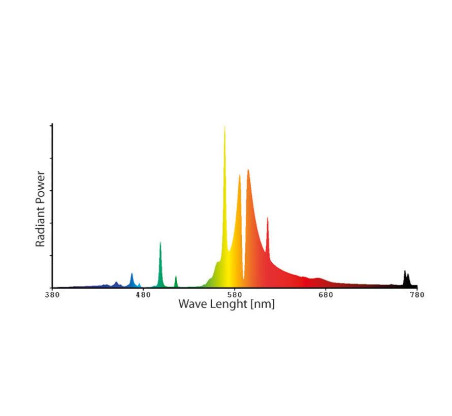 Sunkraft Prima Klima Sunkraft 250 Watt HPS Grow Lampe