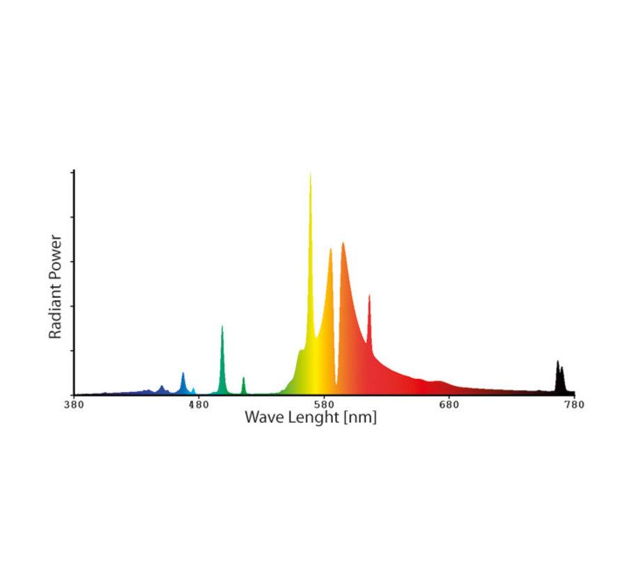 Sunkraft Prima Klima 400 Watt HPS Grow Lampe