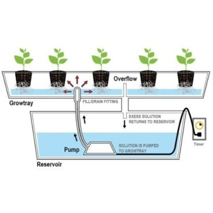 Flow Hydroponics Bewässerungssystem
