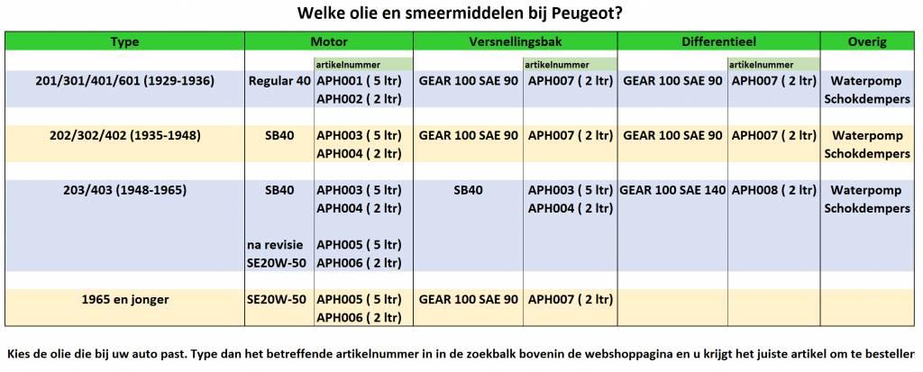 Rektol Cardanolie GEAR 100 SAE 90 APH007