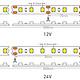Vallas LED strip 120leds/m 3000K 9.6w/m hoge CRI IP67