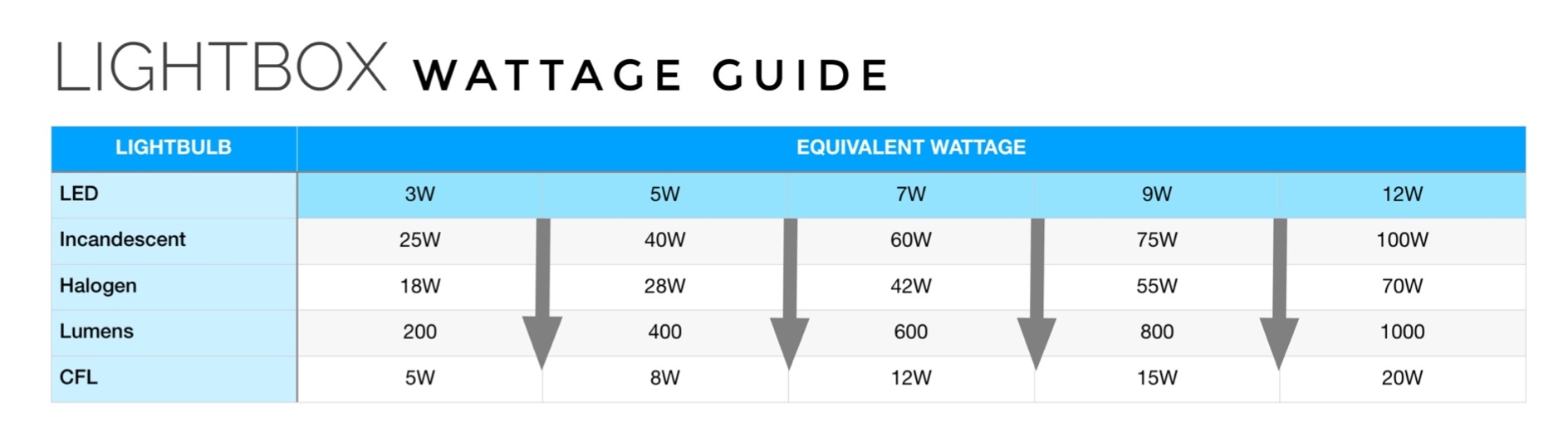 LED Lumen Wattage Chart