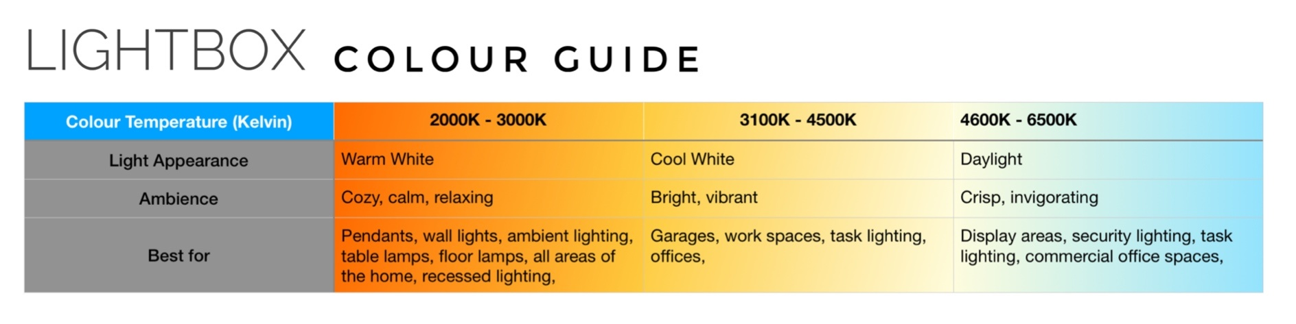 Light bulb Kelvin Colour Chart