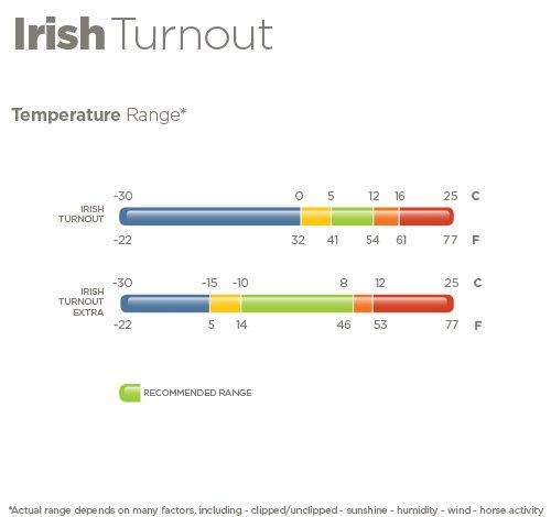 Bucas Irish Turn out extra
