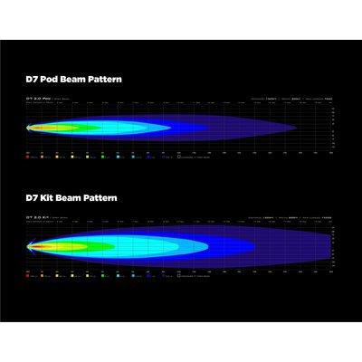 Denali D7 LED Light Kit met DataDim™ Technology