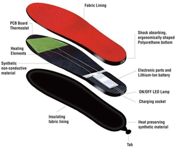 Thermosoles 3D Funk Thermo Soles