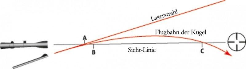 BenS Laser Schussprüfer, Bore sighter