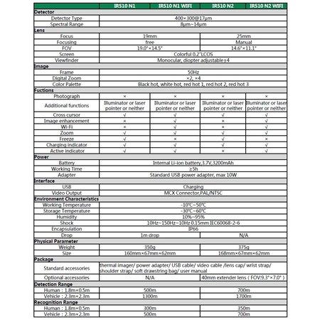 Guide IR510 N2