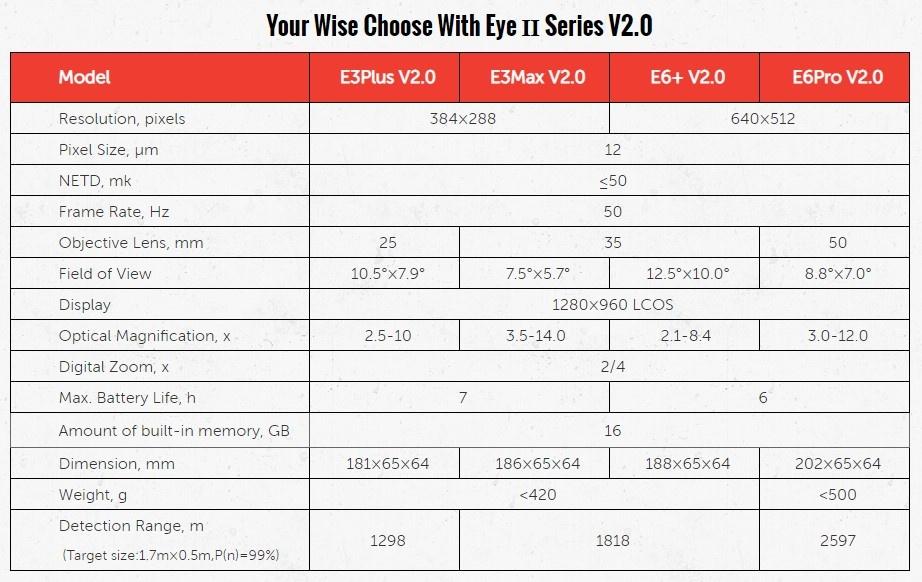 InfiRay Eye II Series V2.0