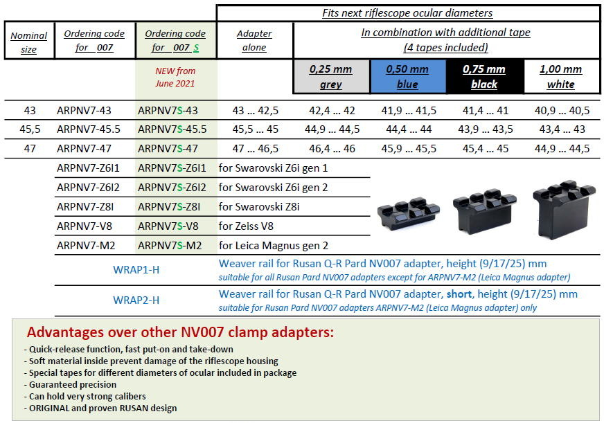 Rusan Q-R one-piece adapter for Pard NV007S