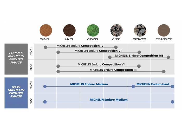 Michelin 120/90-18 ENDURO MEDIUM M/C 65R TT