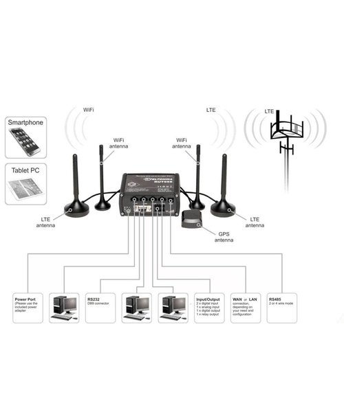 Smart Cloud LTE dual SIM router with WiFi, 4x Ethernet ports, I/O, RS232, RS485, GNSS