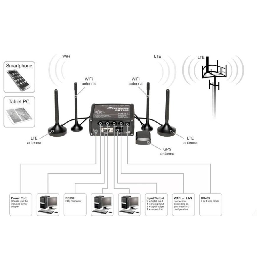 LTE dual SIM router with WiFi, 4x Ethernet ports, I/O, RS232, RS485, GNSS