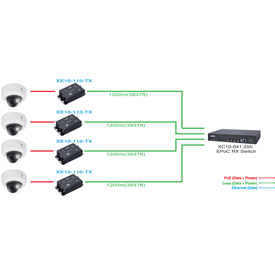 EPoC RX 4 Poorts Unmanaged Switch