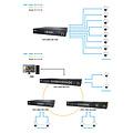 Aetek 16*30W PoE, 2* RJ45, 2*SFP Layer 2 Smart PoE Switch