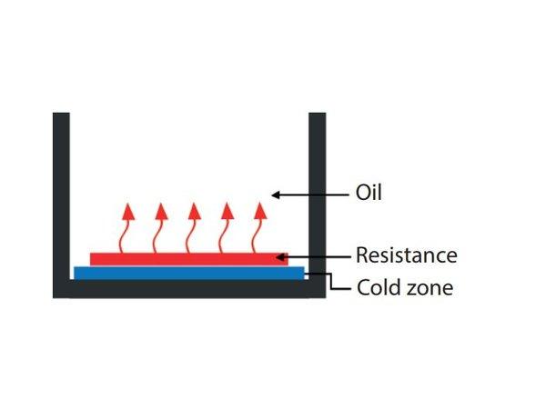 Casselin Fritteuse | Elektrisch 2x 13 Liter 400 Volt 2x 9,9 kW | 640x600x (H) 860-920mm