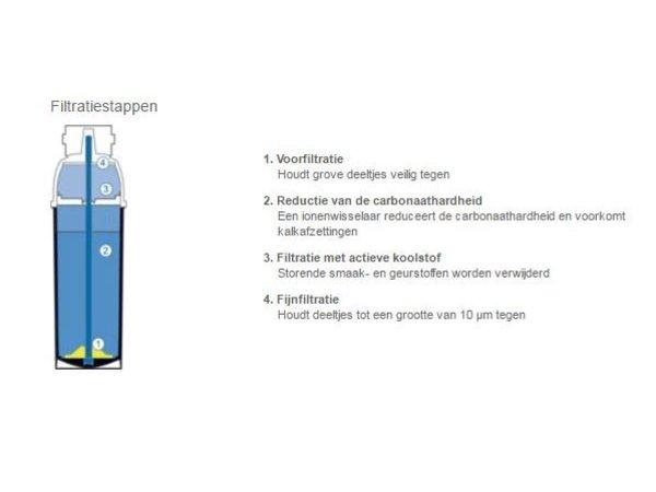 Brita Purity C Quell ST | Brita Decarbonistatie Waterontharder | Type C150 STARTERSET | voor Koffie/Vending/Combisteamer