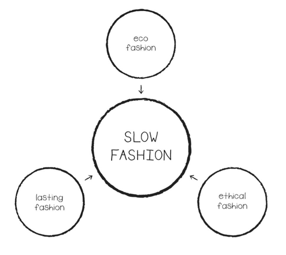 slow-fashion-take-it-slow-webshop
