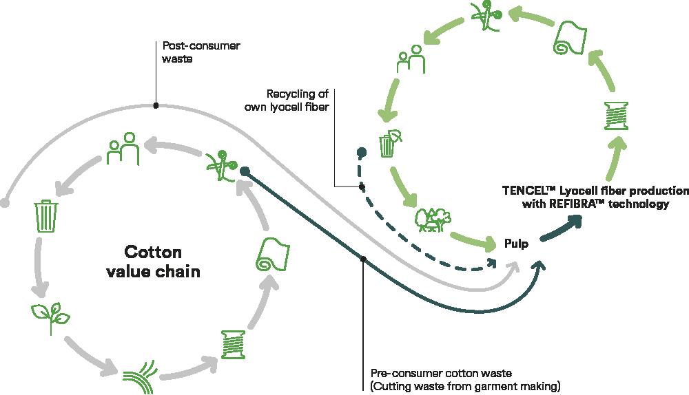 tencel-technologie-lenzing