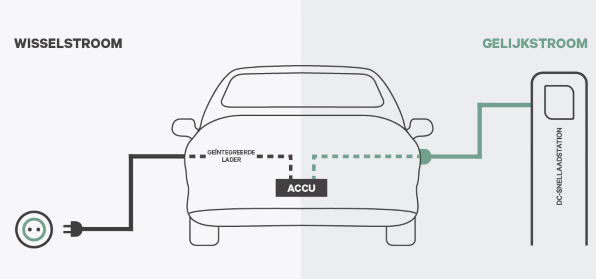 AC-laden versus DC-laden; wat is het verschil?