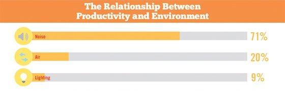 Minder geluid, goede luchtkwaliteit en veel licht verbeteren de productiviteit