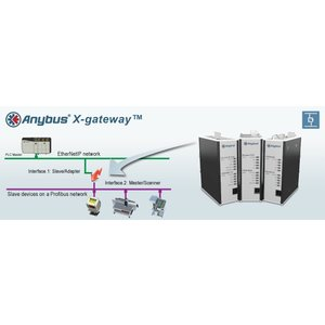 Anybus X-Gateway J1939 slave - EthernetIP slave, AB7665
