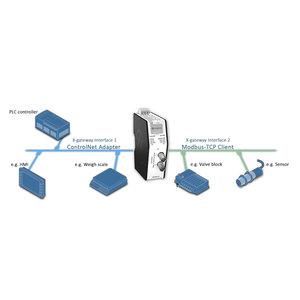 Anybus X-Gateway Modbus-TCP ControlNet AB9003