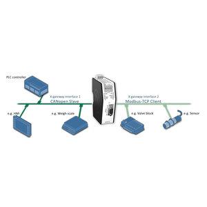 Anybus X-Gateway Modbus-TCP Modbus-RTU AB9005