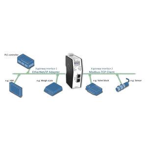 Anybus X-Gateway Modbus-TCP Ethernet / IP AB9006