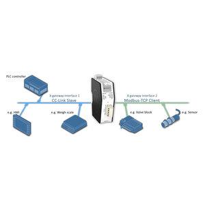 Anybus X-Gateway Modbus-TCP CC-Link AB9009