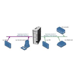 Anybus X-Gateway Profibus Master DP-VO Modbus-TCP slave AB7629