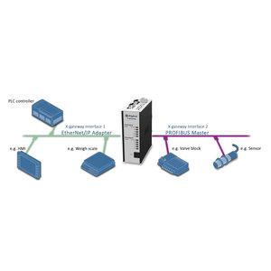 Anybus X-Gateway Profibus Master DP-VO - Profibus DP-VO slave AB7801
