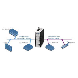 Anybus X-Gateway Profibus Master DP-VO - ControlNet slave AB7803