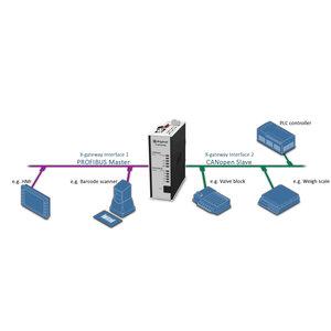 Anybus X-Gateway Profibus Master DP-VO - CANopen slave AB7807