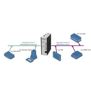 Anybus X-Gateway Ethernet / IP Master - Profibus slave, AB7671
